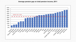 AVERAGE PENSION GAP