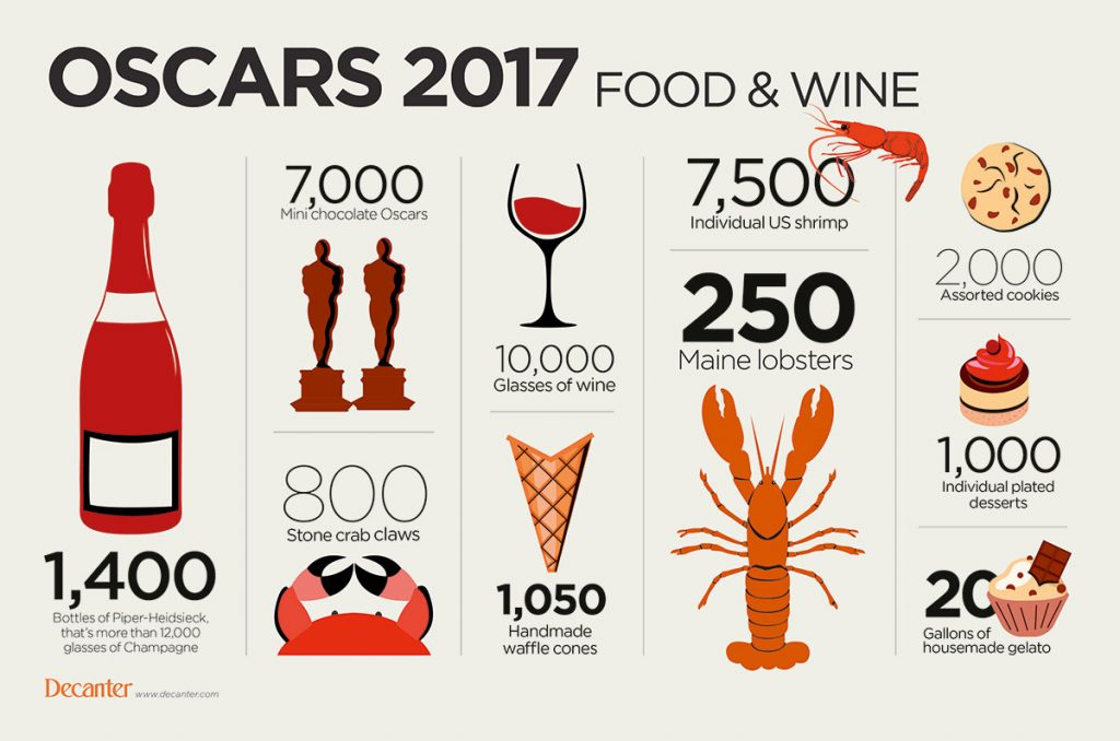 oscars-2017-wine-final-2-decanter