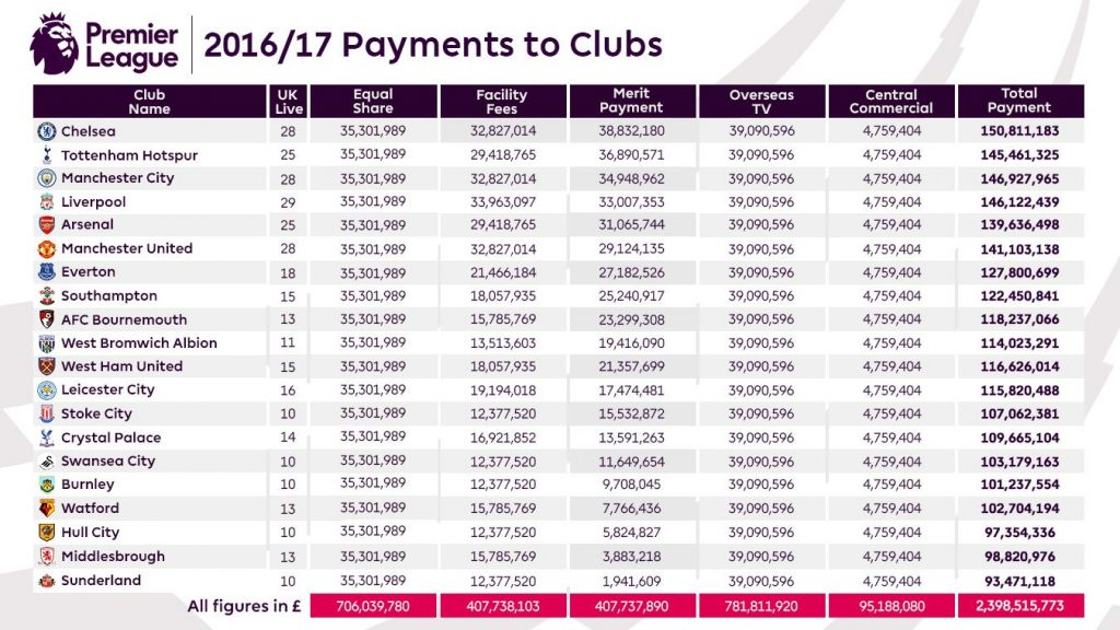 2016-17-payments-to-clubs-article