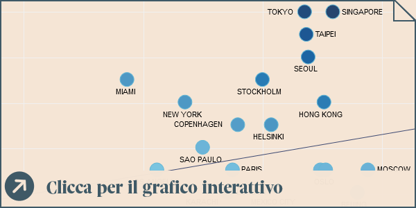 Ericsson Networked Society City Index