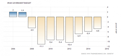 spain-government-budget